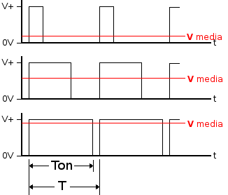 3 ejemplos de PWM