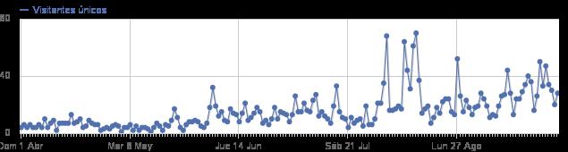 Gráfico de visitas abril-septiembre 2012